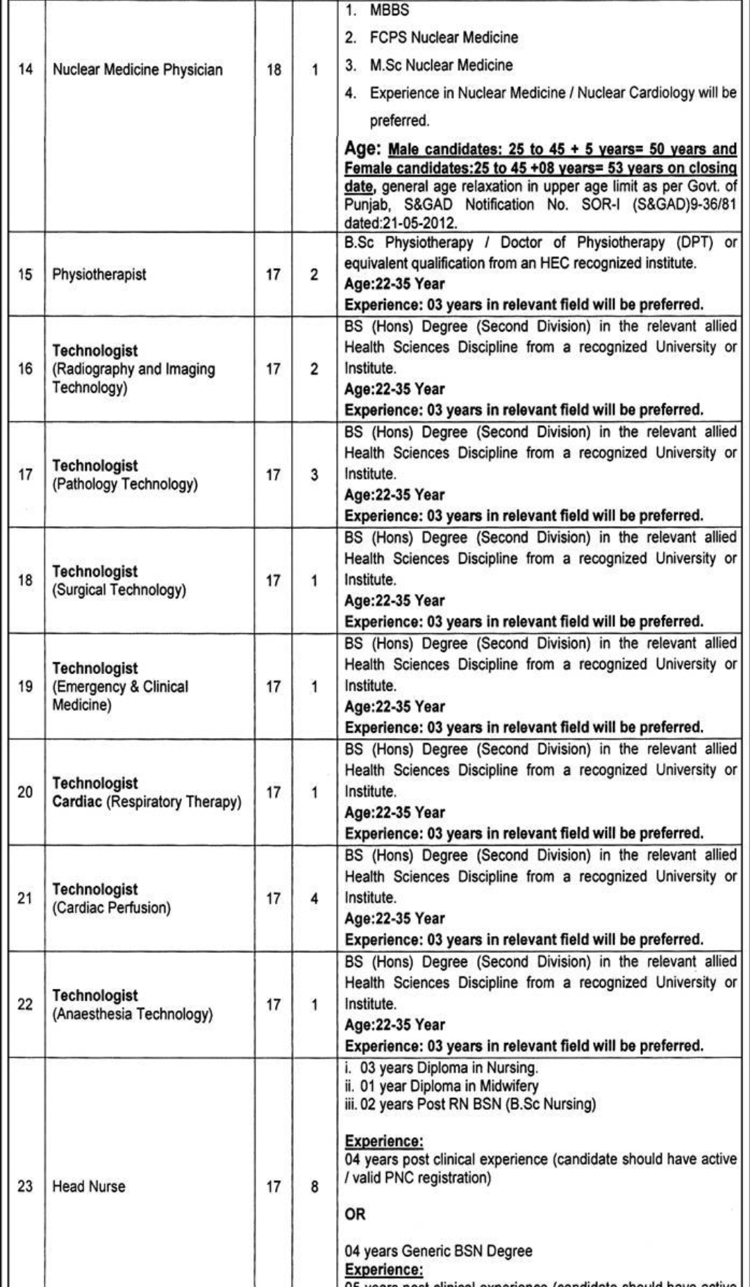 Jobs at Chaudhary Pervaiz Elahi Institute of cardiology , Multan for Specialized Doctors, Physiotherapist and Allied health science